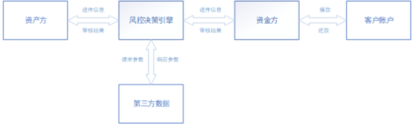 信贷H5产品需求